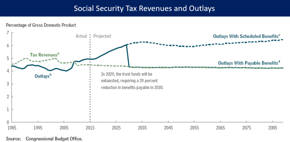 CBO Social Security Revenues and Outlays Forecast 2015-2085