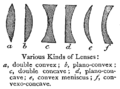 Chambers 1908 Lenses.png