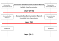 Communication channel modes in layered network model - en.png