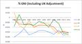 Comparison of EU cotnribution as %GNI (Including UK rebate).PNG