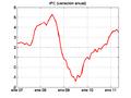 Crisis de 2008 en España (IPC).png