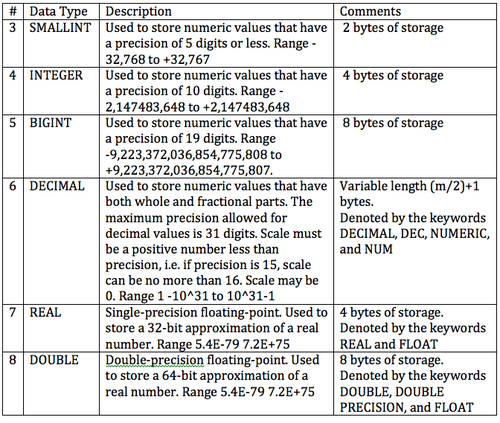 DB2 Numeric Data Types.png