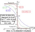 Diagramme de Bode d'un deuxième ordre du type uC aux bornes d'un R L C série - courbe de phase.png