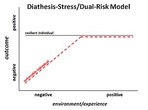 "Differential susceptibility hypothesis - Figure 1. The diathesis-stress/dual-risk model. Developmental outcome as it relates to environmental quality. A ""vulnerable"" group experiences negative outcome when exposed to a negative environment, although this group is identical to the other, ""resilient"" group in a positive environment."