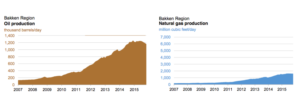 bakken region in north dakota oil and gas production rates us only