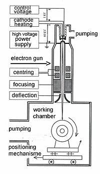 Electron beam welder.jpg