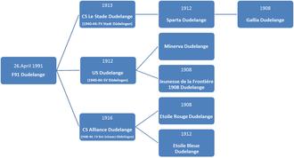 F91 Dudelange - Simplified illustration of origion of F91 Dudelange