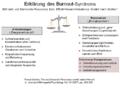 Erklaerung des Burnout-Syndroms.png