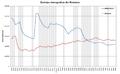 Evolutia demografica din România.png