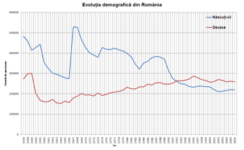 Demographics of Romania - Wikipedia