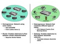 FCS-C Gateway enables network interoperability.tiff