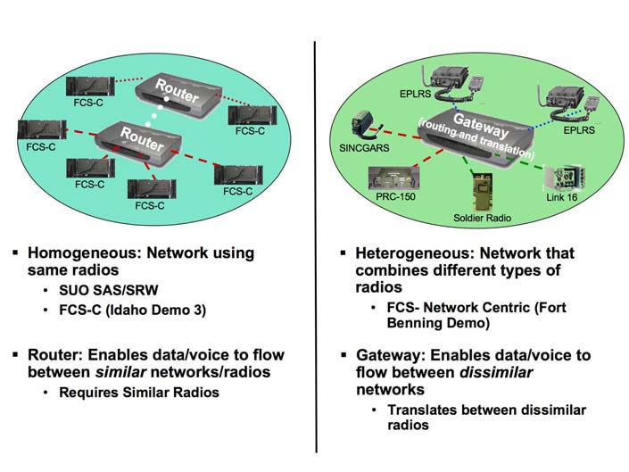 File:FCS-C Gateway enables network interoperability.tiff