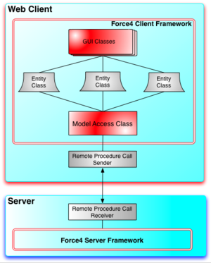 Force4 - Force4 Application