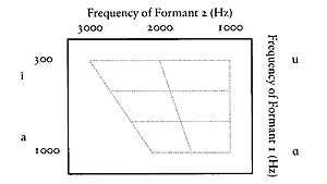 Formant - Fig. 1 Schematic diagram of formant plot