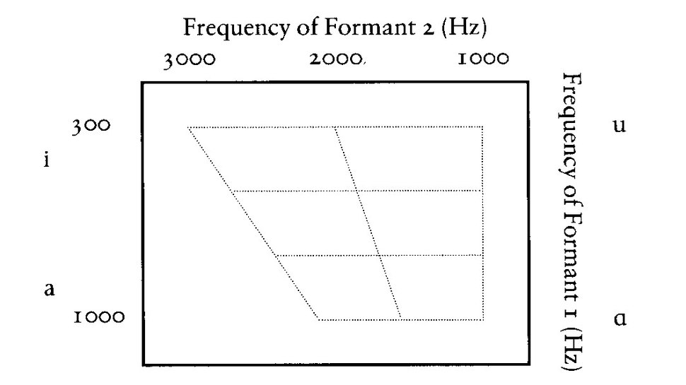FormantPlotSchematic