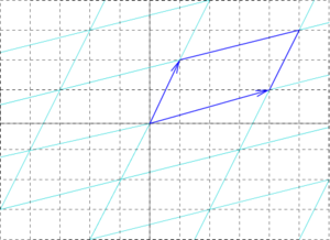 Fundamental pair of periods - Fundamental parallelogram defined by a pair of vectors in the complex plane.