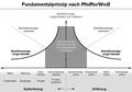 Fundamentalprinzip.png