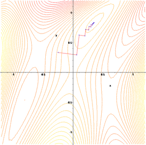 Gradient descent - The gradient descent algorithm in action. (1: contour)