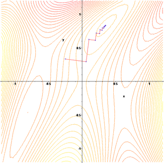 Gradient descent - The gradient descent algorithm in action. (1: contour)