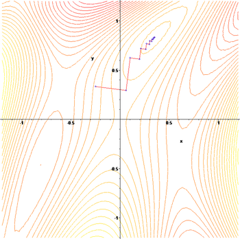 The gradient descent algorithm in action. (1: contour)