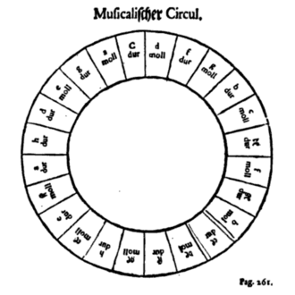 Circle of fifths - Heinichen's musical circle (German: musicalischer circul)(1711)