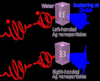 Hyper–Rayleigh scattering optical phenomenon