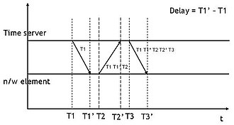 Precision Time Protocol - IEEE 1588 synchronisation mechanism and delay calculation