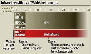 NIRCam - Infographic of JWST instruments and their observation ranges of light by wavelength