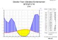Klimadiagramm-metrisch-deutsch-Gibraltar Town (Gibraltar)-GB.png