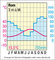 Klimadiagramm Rom.jpg