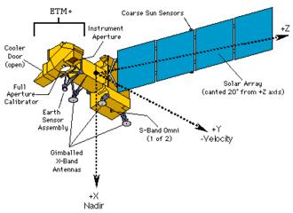 Landsat 7 - Landsat 7 Schematic.