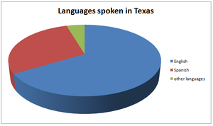 Texan English - Languages spoken in Texas