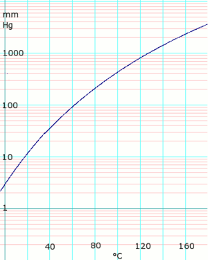 Acetic acid (data page)