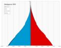 Madagascar single age population pyramid 2020.png
