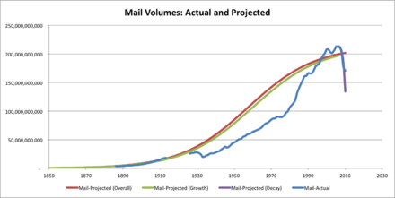 Mail Volumes Actual and Projected.png