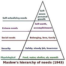 Maslow hierarchy of needs.jpg