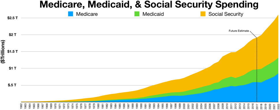 Medicare, Medicaid, and social security spending