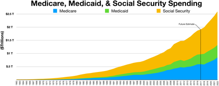 As Social Security and Medicare Go Bankrupt, US Gives $15 Million a DAY to Israel