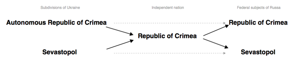 Merge-independence-and-separation-of-crimea