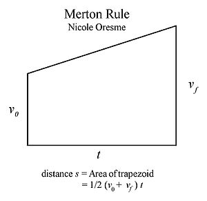 Mean speed theorem - Oresme's geometric verification of the Oxford Calculators' Merton Rule of uniform acceleration, or mean speed theorem.