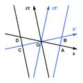Minkowski diagram - length contraction.png