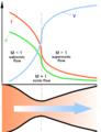 Nozzle de Laval diagram.png