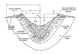Chagai-I - Cross section of a crater from a subsurface nuclear detonation
