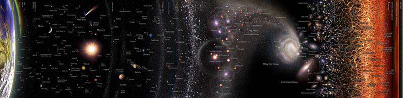 File:Observable Universe Logarithmic Map (horizontal layout english annotations).png