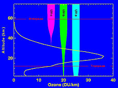The amount of penetration of UV relative to altitude in Earth's ozone