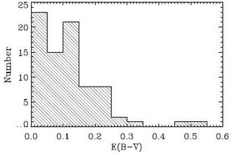 Pea galaxy - Histogram showing reddening values for GPs