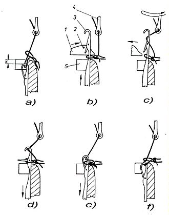 Warp knitting - Stages in creating the loop
