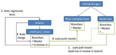 ROSE Compiler Framework/Print version - Wikibooks, open