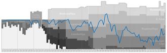 Salzburger AK 1914 - Historical chart of SAK league performance
