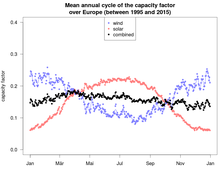 Wind power - Wikipedia